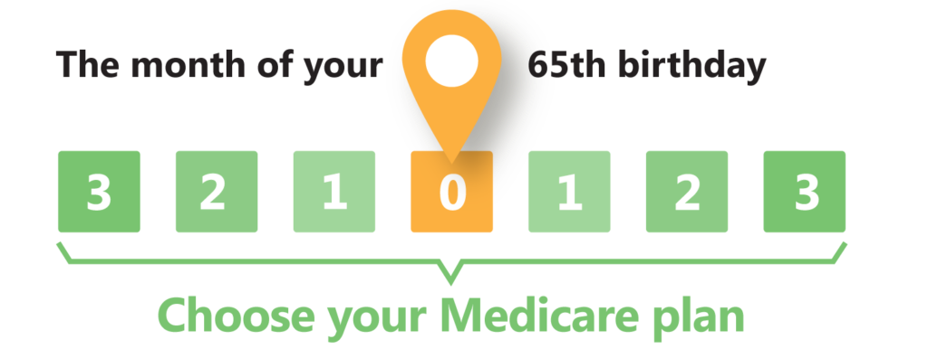Medicare month of 65th birthday